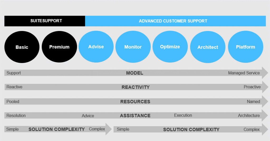Which Level Of Support Is Right For Your Netsuite Solution? | M.SaaS