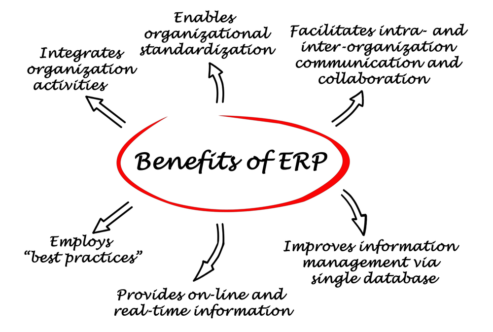 enefits Of ERP Automation For Every Business Function | M.SaaS